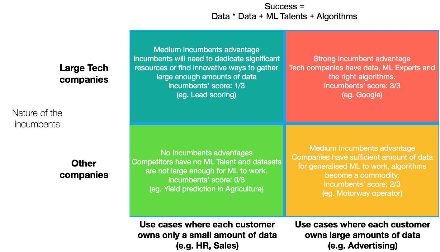 Routes to defensibility for your ai startup machine learnings some segments of agriculture and healthcare are good examples of situations where there are no large tech companies dominating the market and where each ccuart Gallery