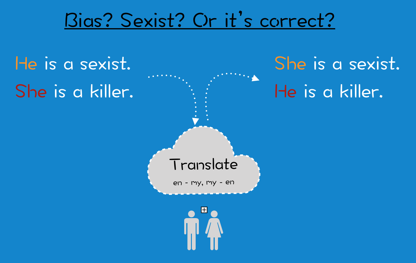 Ai translate bias sexist or this is the way it should be stopboris Choice Image