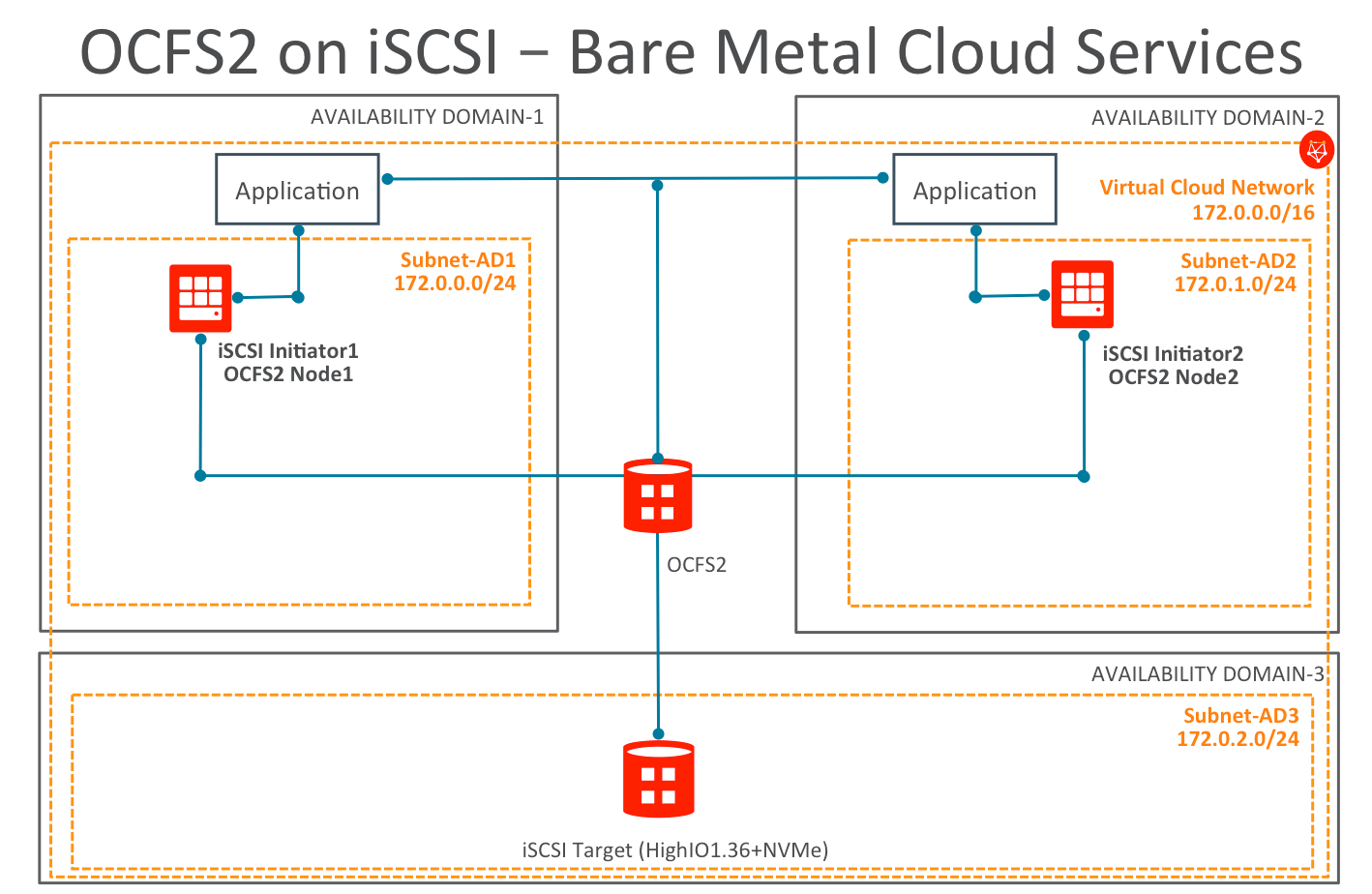 Oracle Cluster File System With ISCSI On Cloud Infrastructure