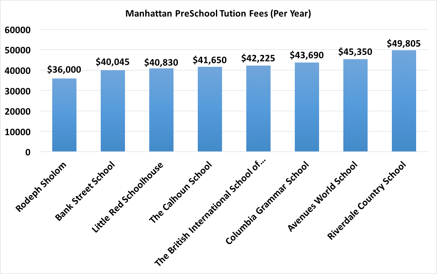 One Of The Less Costly Insutions You Re Paying A Tuition Bill 30 000 For Riverdale Country School Costliest Schools In Manhattan