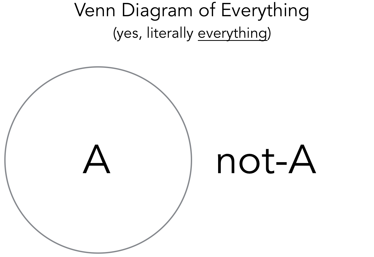 Wtf are the logical absolutes new perspective publications medium here is a venn diagram of this relationship philosophy logic pooptronica Gallery