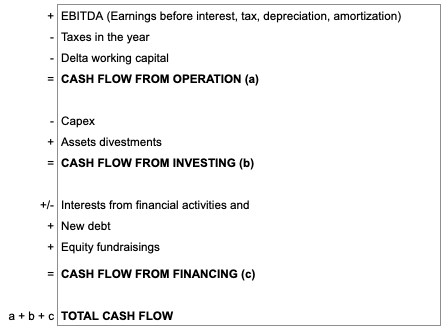 Example of how to calculate your cash flow