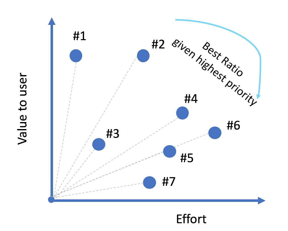 Product Monk - PM 101 - Chp 14: Product Prioritization