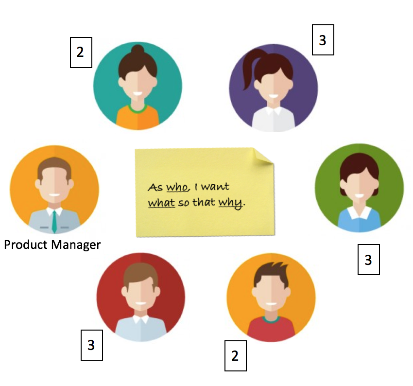 Product Monk - Product Management 101 - Chp 7: How to write
