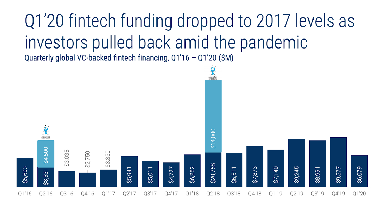 The List of Most Active 150 Fintech Investors [2020 Update] - Fintech Funding Dropped to 2017 Levels in Q1'20