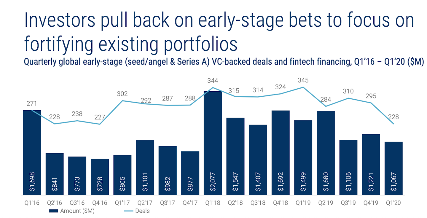 The List of Most Active 150 Fintech Investors [2020 Update] - Investors Pull Back on Early-Stage Bets