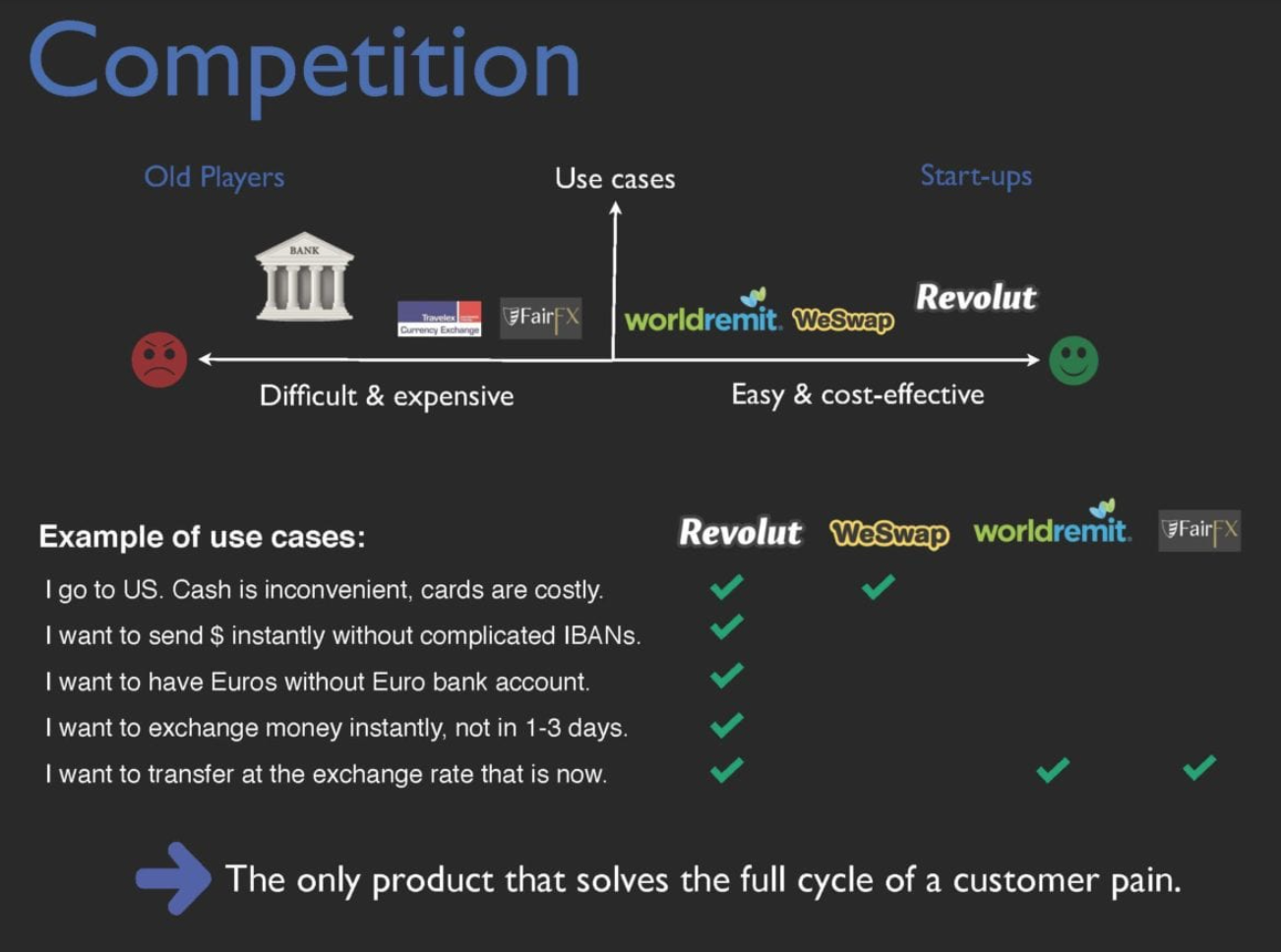 Why Revolut is a better option compared to the existing solutions in thei pitch to investors