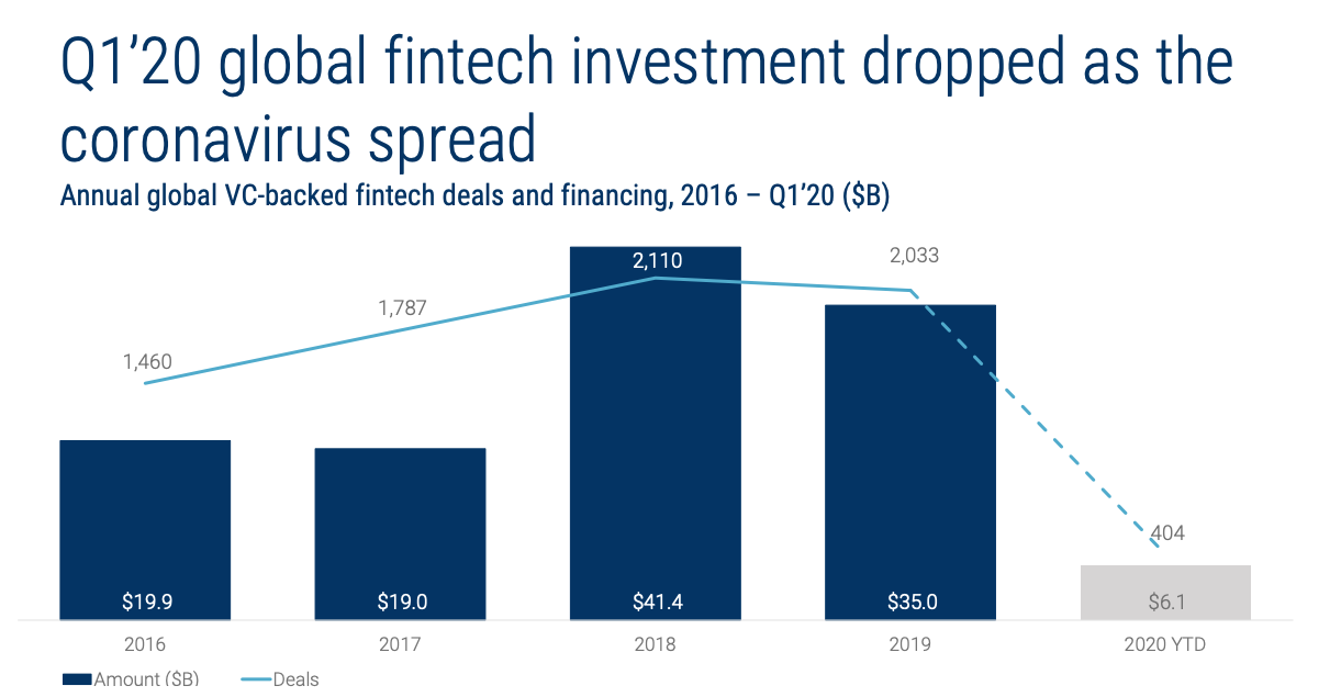 The List of Most Active 150 Fintech Investors [2020 Update] - Q1 Fintech Investment Drops