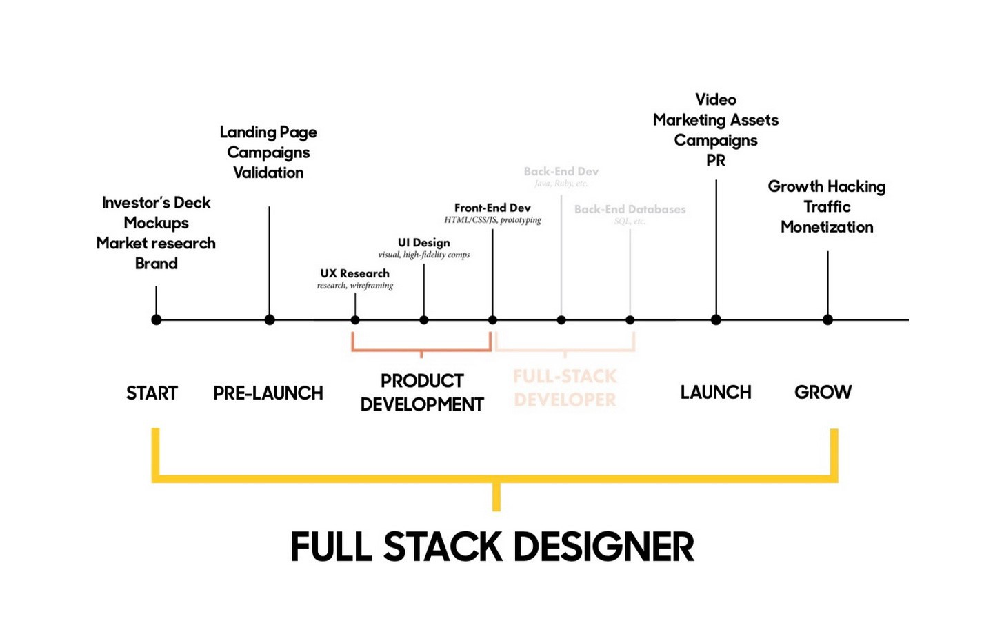 After html and css what next the rise of the full stack designer ccuart Choice Image