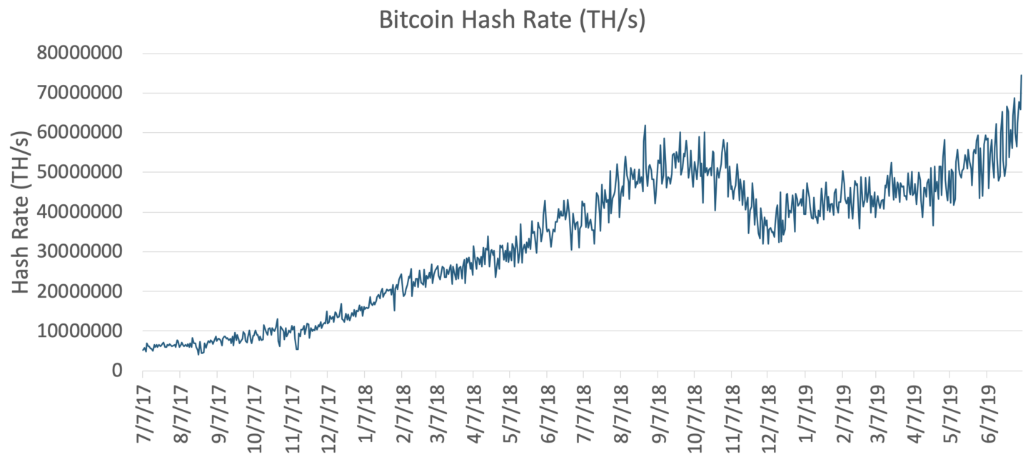 Bitcoin's hash rate hits all-time high - The Block