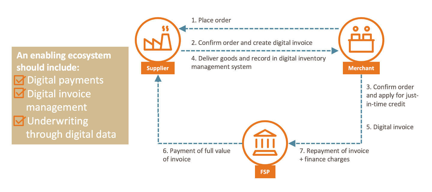 How supply chain data can unlock credit for small businesses