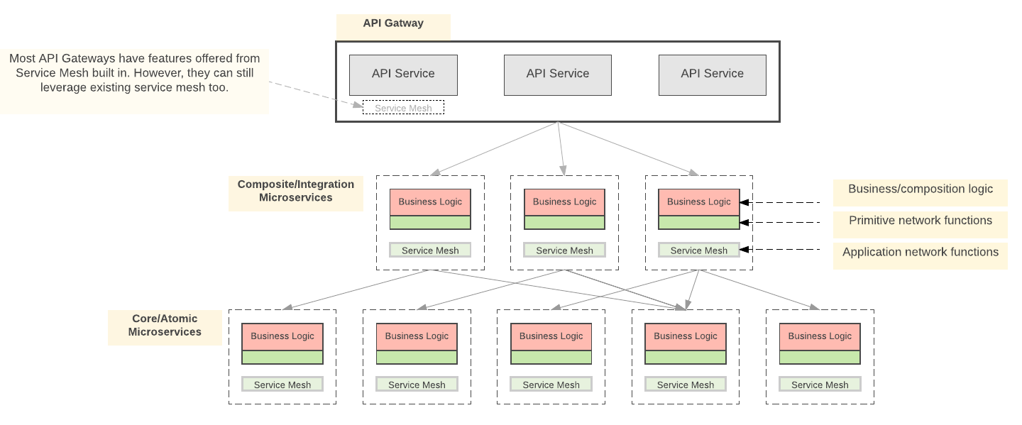 Service Mesh Vs Api Gateway Microservices In Practice Medium Design A Practical Differentiator Circuit Similar Cheggcom Figure 1 Gateways And Action