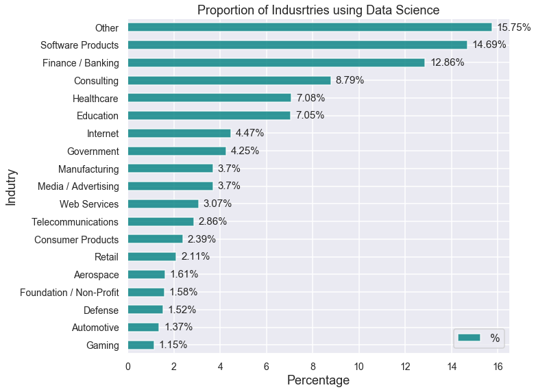 Where do Data Science experts exists? - European Leadership