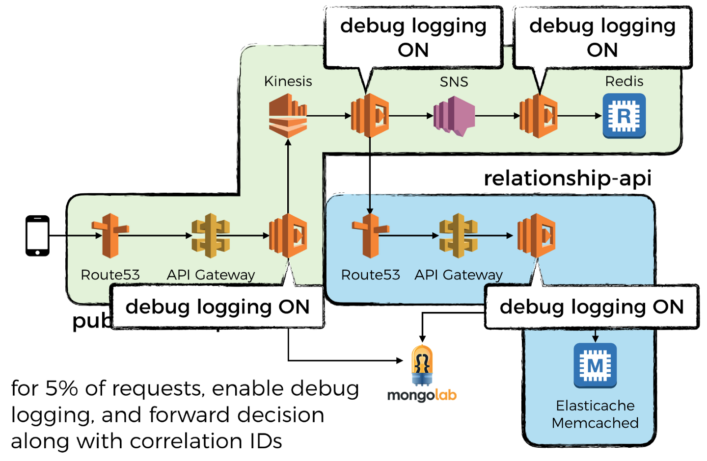 You need to use structured logging with AWS Lambda | theburningmonk com