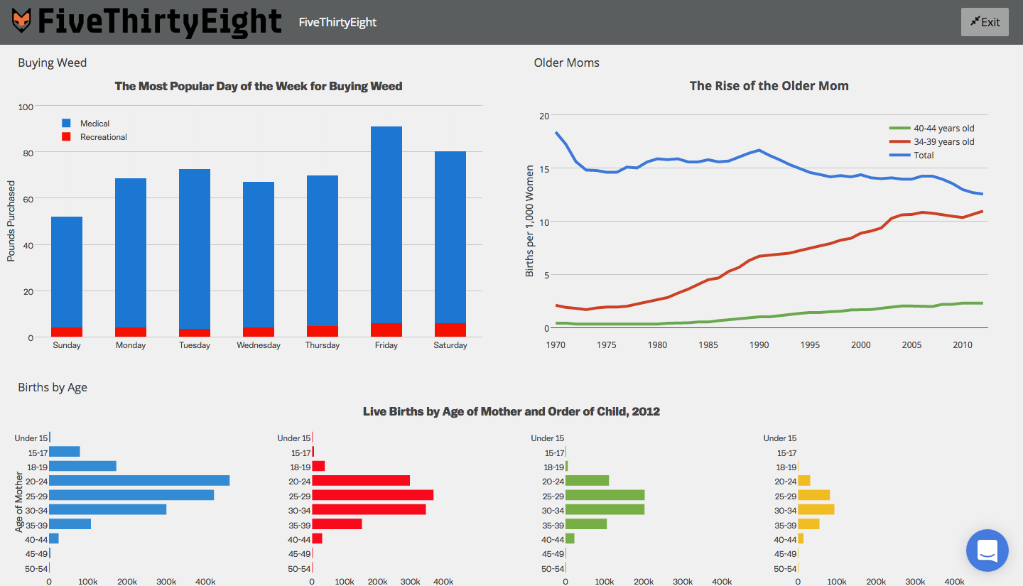 3 Minimalist Dashboards With Great Style Plotly Medium
