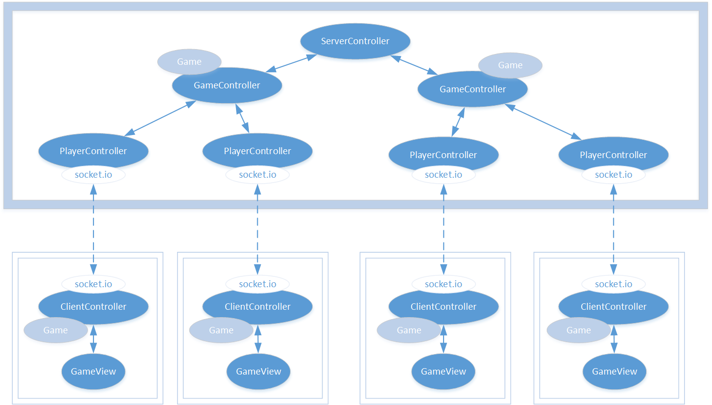 Architecture of a nodejs multiplayer game micha mciski medium lets start with a diagram which shows the architecture of both the server side and the client side part of the game pooptronica Choice Image