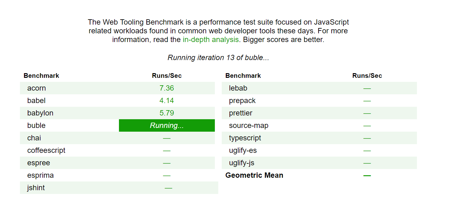 Developed Initially By Googles V8 Performance Team The Suite Of Benchmarks Are Capable Running Browsers And Nodejs Through A Series Real World