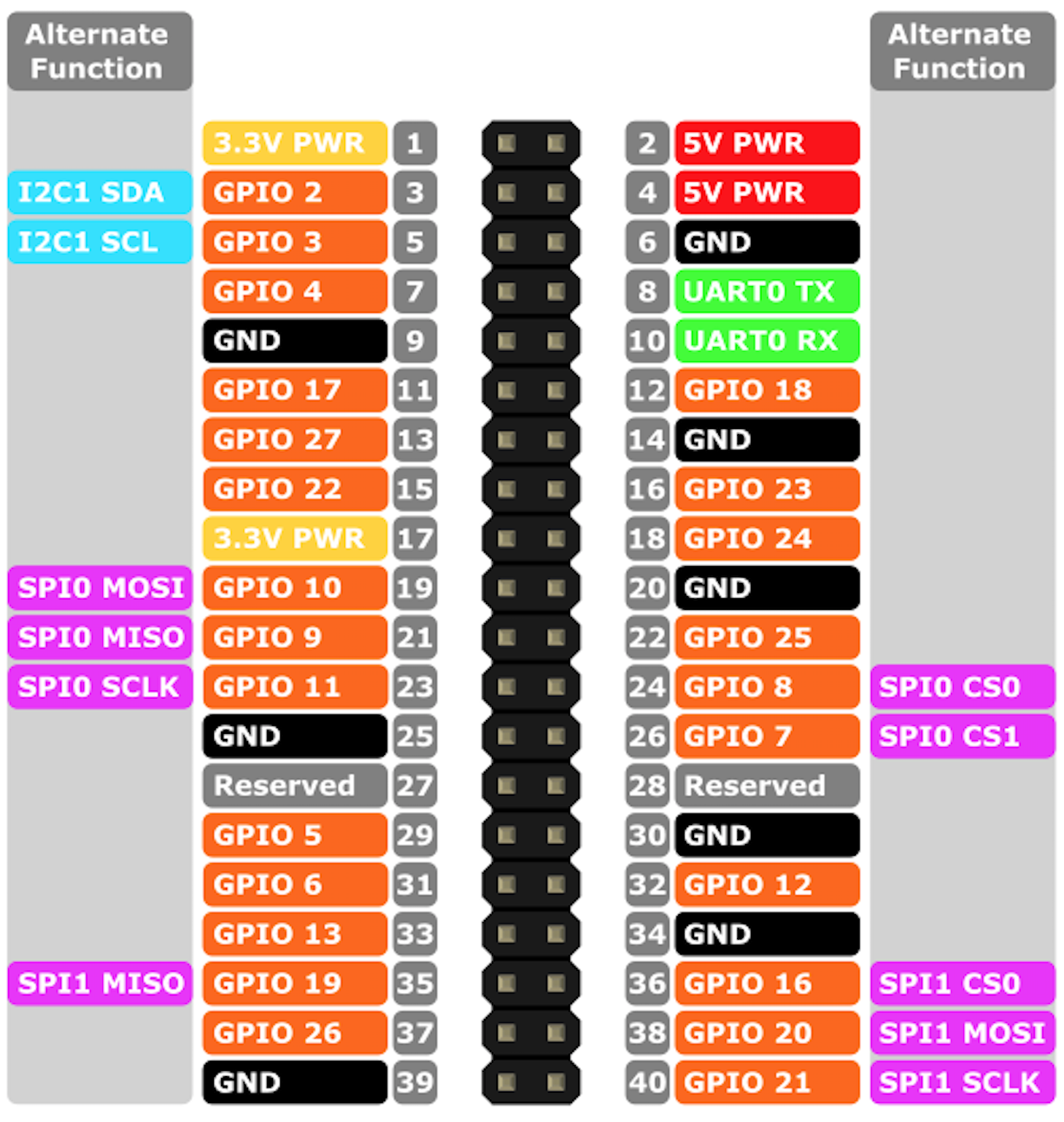 Pi 4 Wire Color Diagram Raspberry 3 Gpio Pushbuttons Leds For Rc And Barr