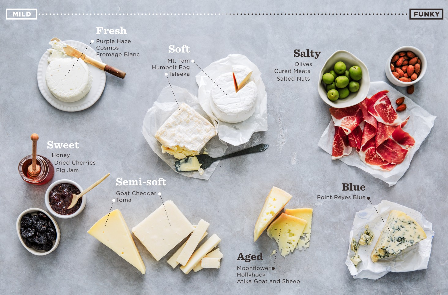 & How to Assemble a Cheese Plate \u2013 Good Eggs