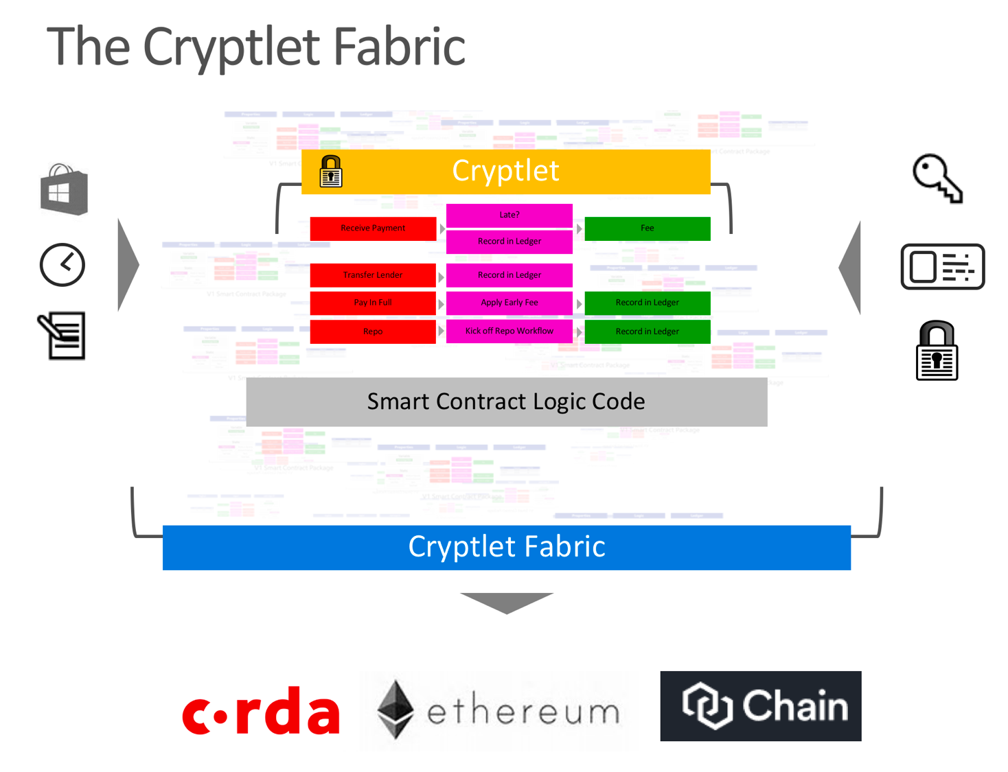 Evolution Of Blockchain Smart Contracts And Cryptlets