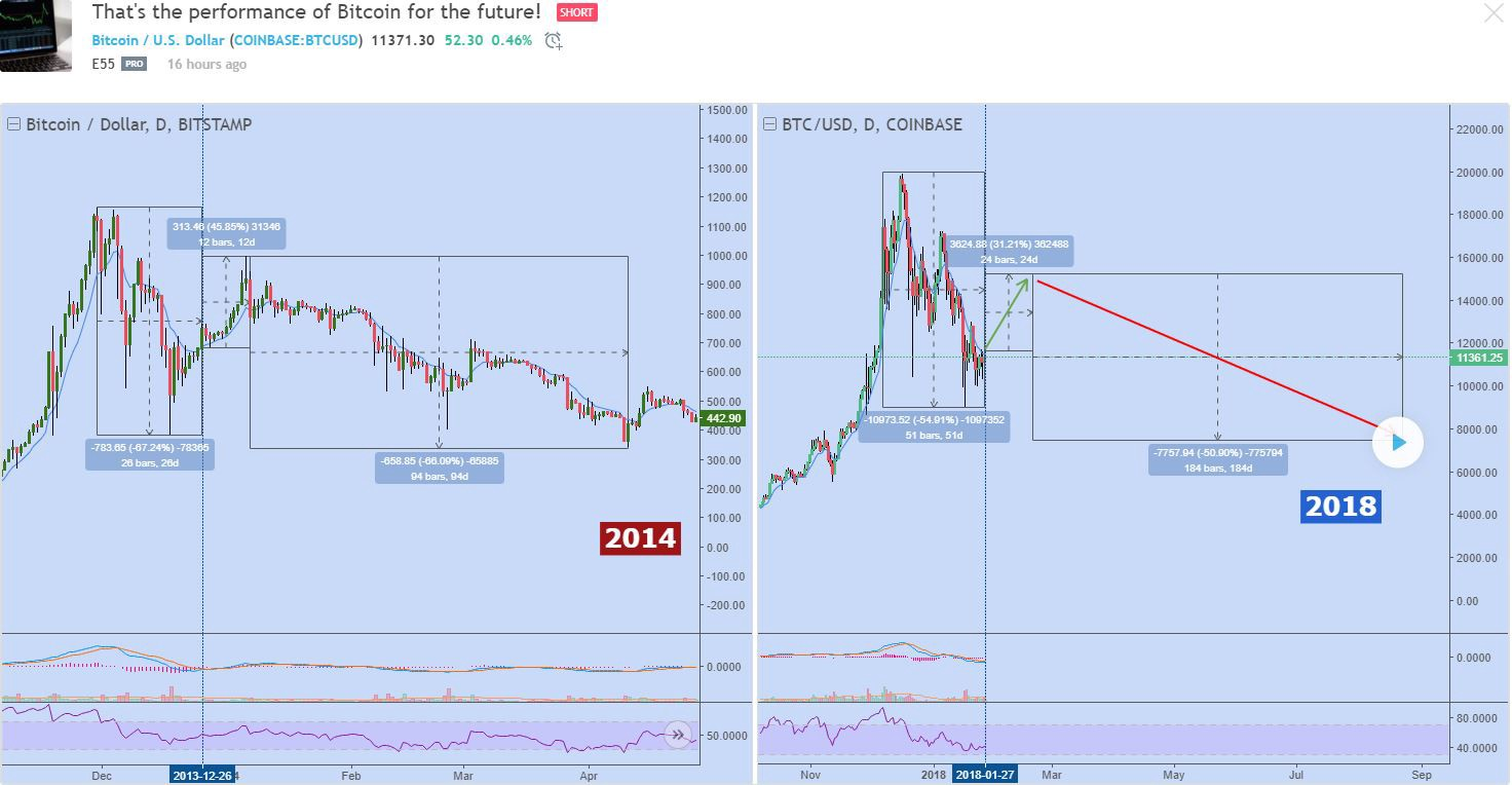 Https Www Tradingview Chart Btcusd Jxr5tikg That S The Performance Of Bitcoin For Future