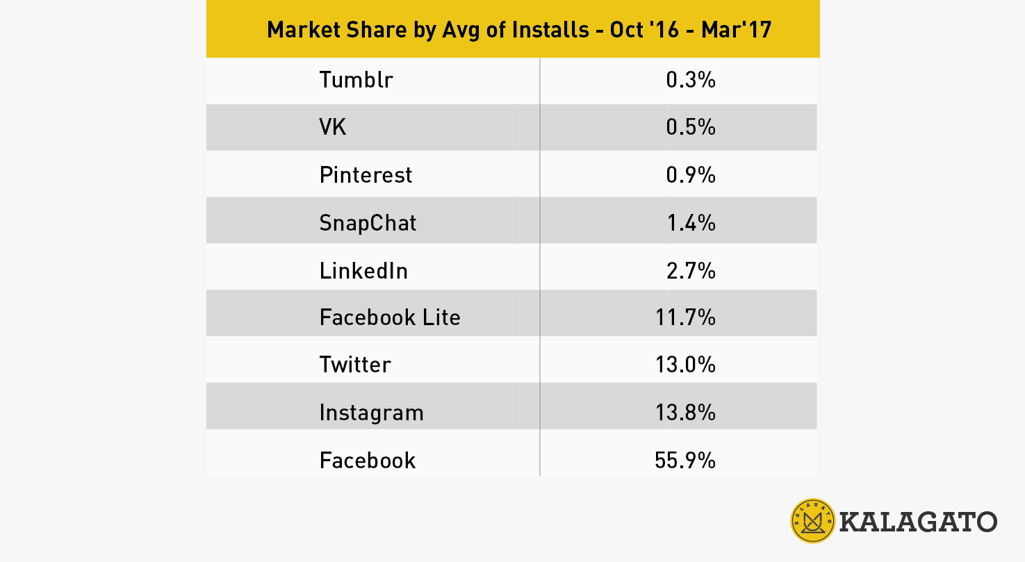 What are the most popular social networks in Russia?