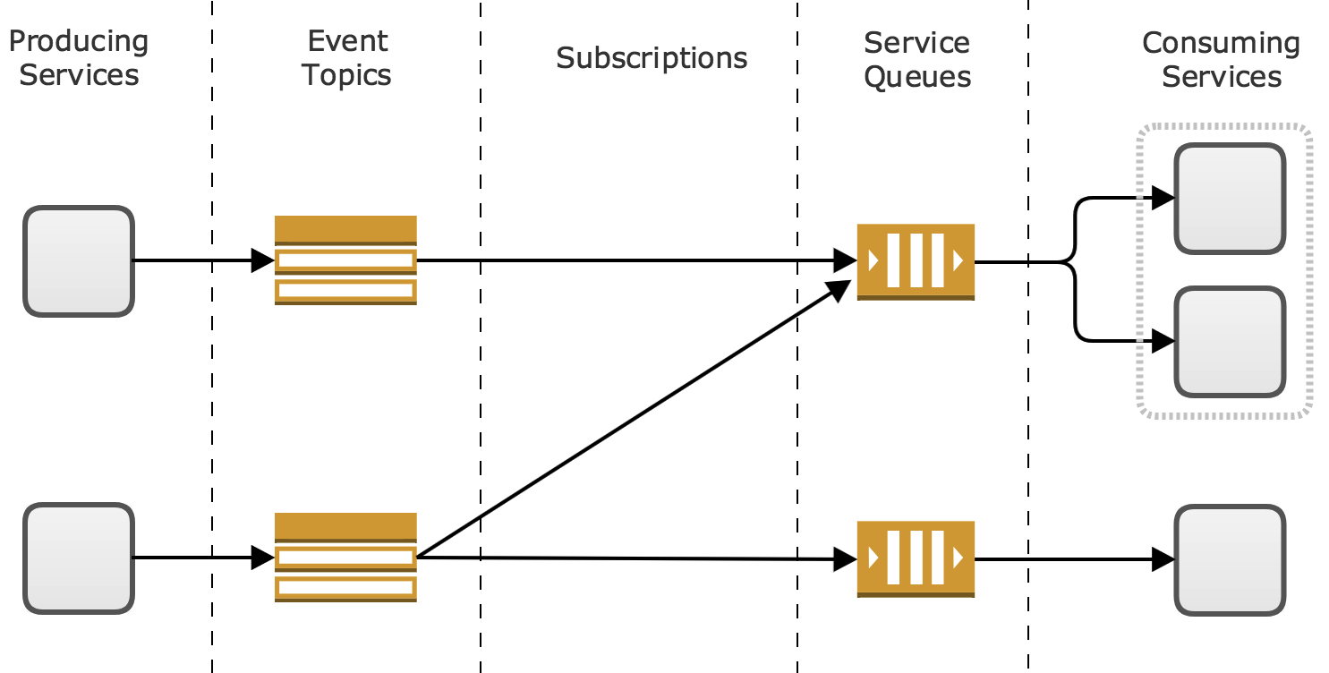 Microservice Principles Smart Endpoints And Dumb Pipes Piping Line Diagram Used As That Allow A To Publish An Event While Allowing Other Microservices Subscribe One Or More Classes Of Events