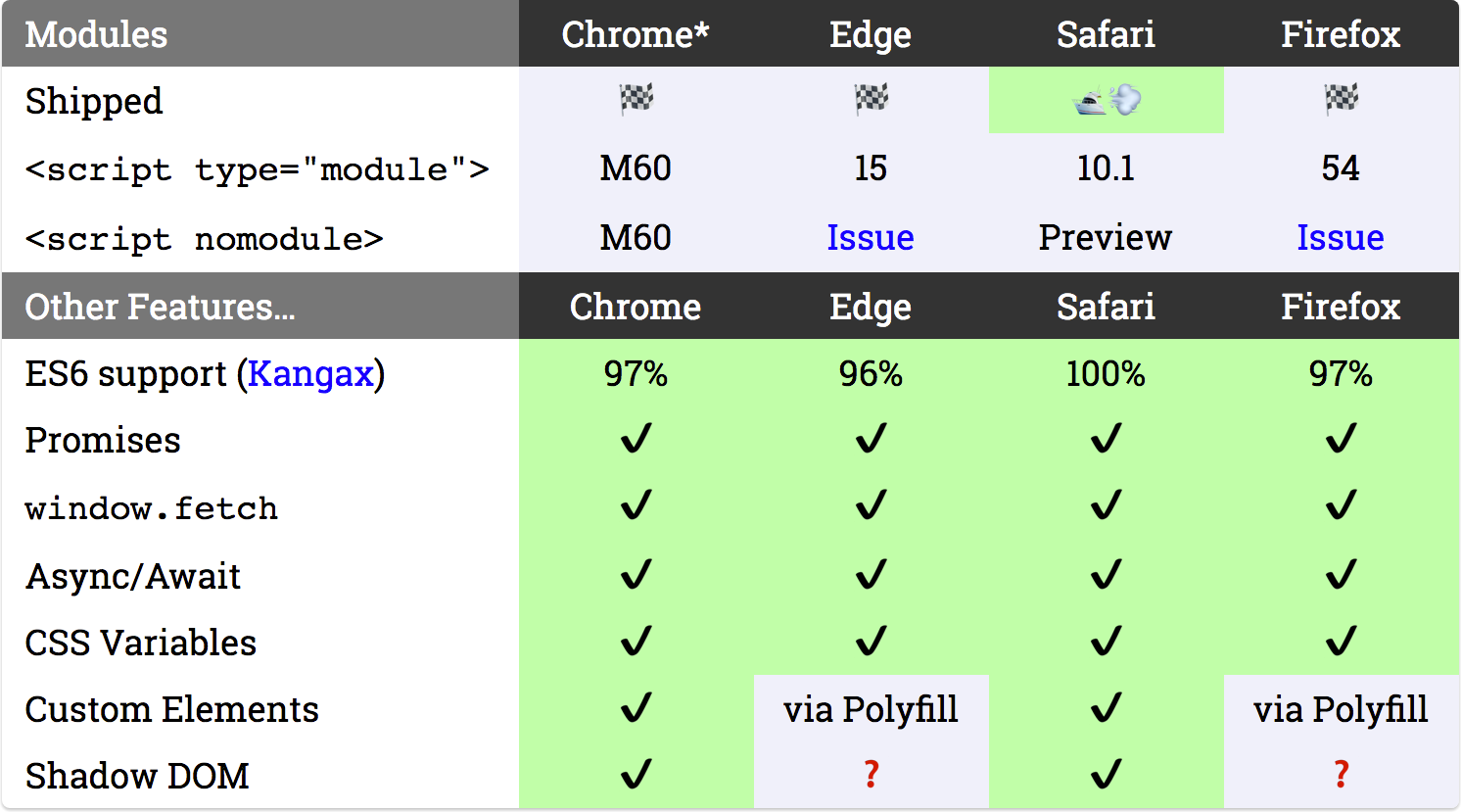 Browsers With Es6 Module Support, May 2017 — *chrome Implies Other  Chromiumbased Browsers, Like Opera And Samsung Internet