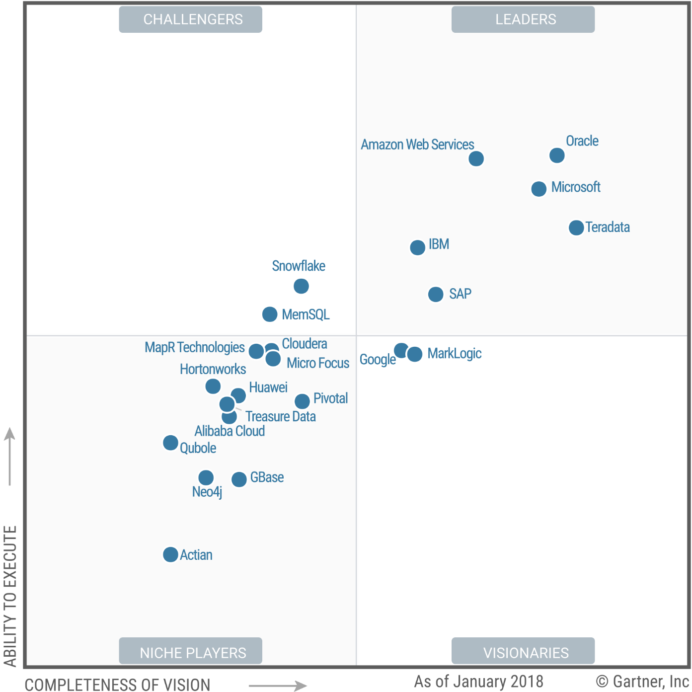 If You Like Cloudera S Vision Teradata Might Be A Better