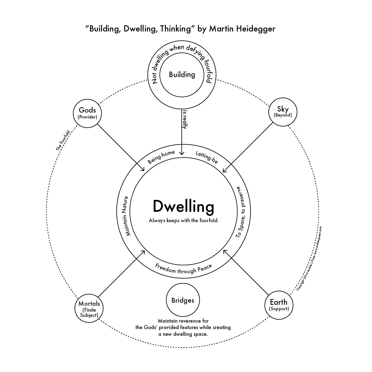 Philosophical diagram 1 building dwelling thinking pooptronica Image collections