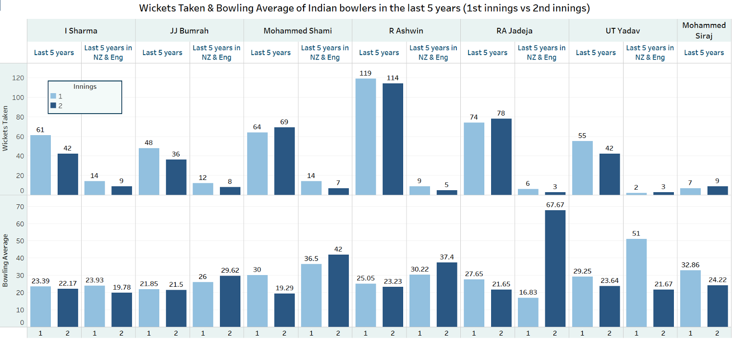 Fig 1: Wickets Taken and Bowling Averages of Indian bowlers innings-wise in the last 5 years overall and in England and New Zealand combined, India's Bowling Cartel