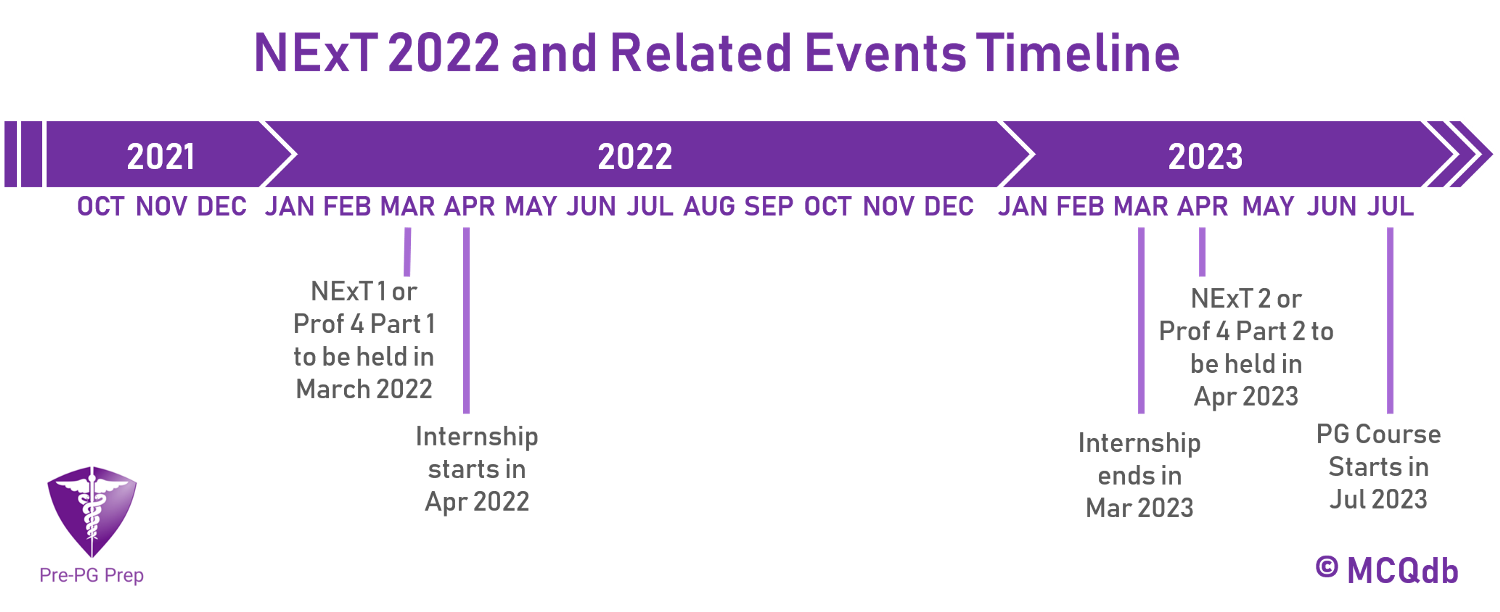 NExT - National Exit Test expected timeline. Replacing NEET PG.