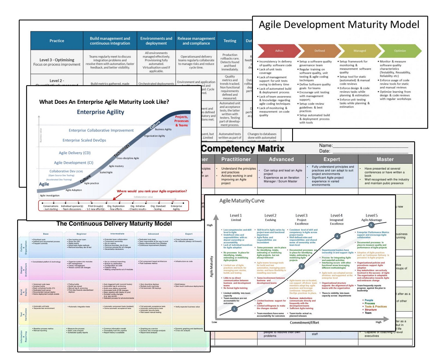 Here's What's Wrong with Maturity Models