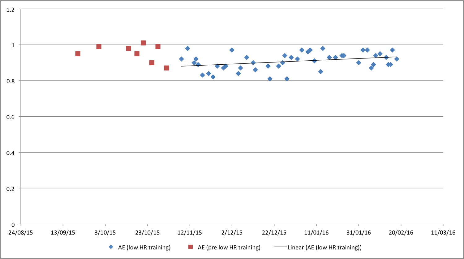Running slow to run fast ben mudie medium intensity is the average pace for the run while effort is the average heart rate the chart below shows the ae ratio of my easy and long runs for the past 4 geenschuldenfo Choice Image