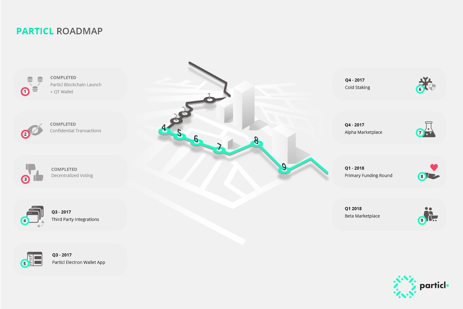 version 1 of the roadmap is archived here