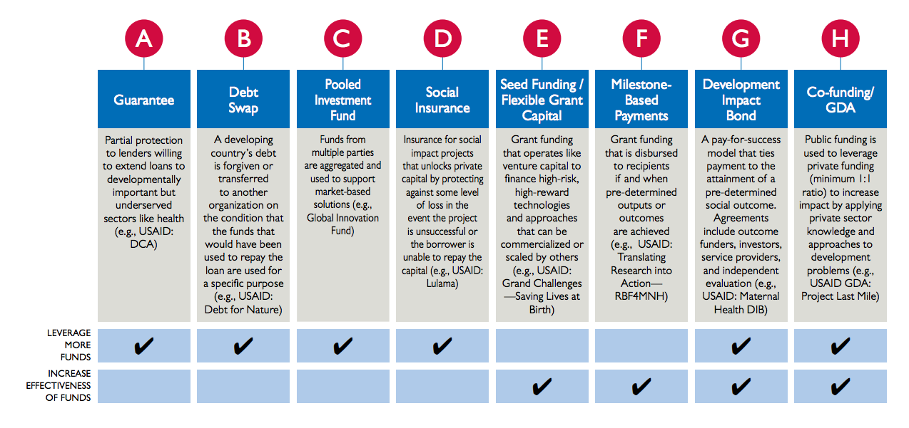 The above figure, from USAID's Center for Accelerating Innovation and Impact report, Investing for Impact, lays out a list of non-traditional funding tools available to USAID.