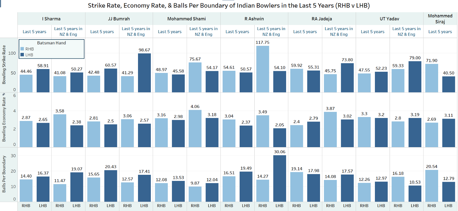 Fig 4: Strike Rate, Economy Rate, & Balls Per Boundary of Indian bowlers in last 5 years in Test cricket (Left handed batsmen[LHB] vs Right Handed Batsmen[RHB]), India's Bowling Cartel