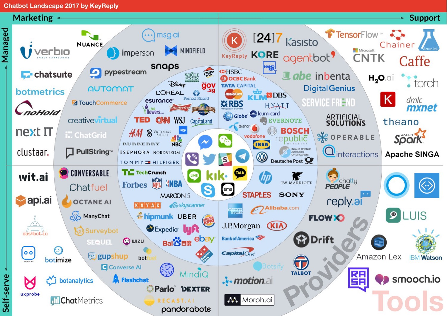 Exhaustive map of chatbot ecosystem