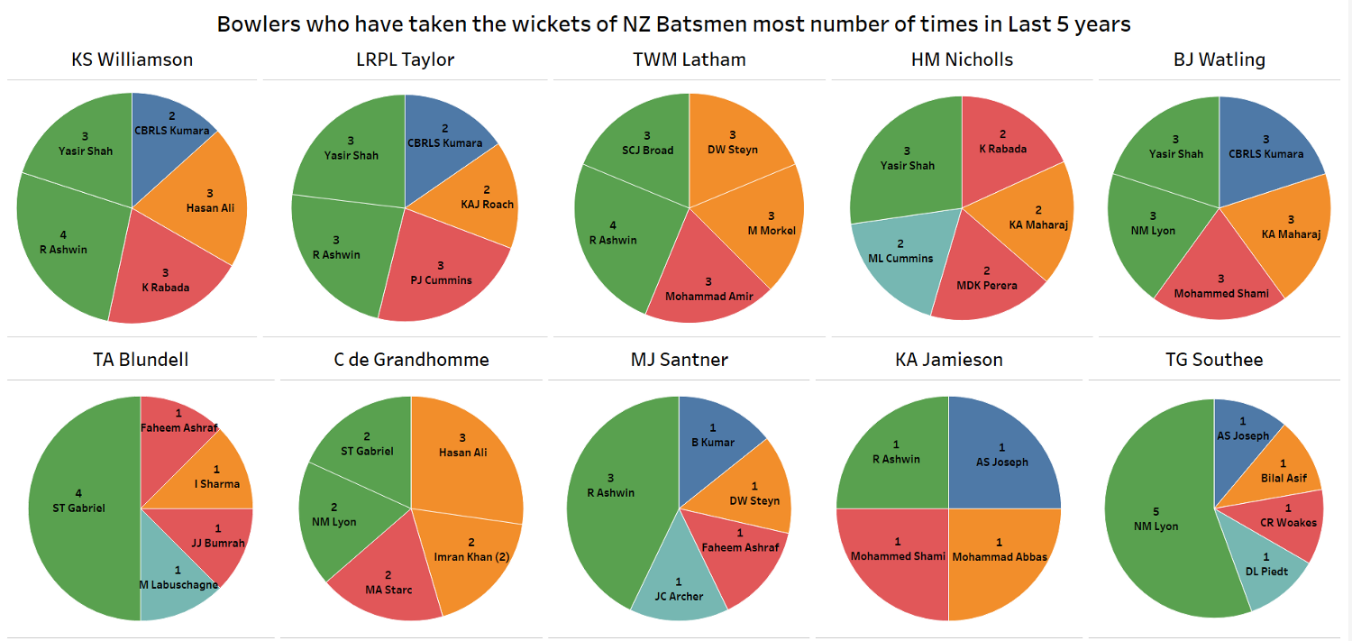 Bowlers who have taken the wickets of NZ Batsmen most number of times in the last 5years