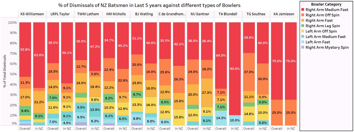 Percentage of Dismissals of NZ Batsmen against different bowling types in the last 5years