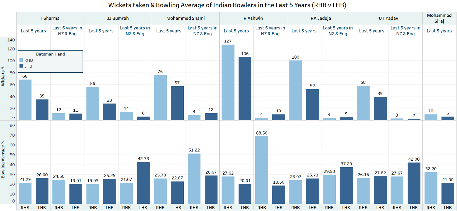 Fig 3: Wickets taken and Bowling Average of Indian bowlers in last 5 years in Test cricket (Left handed batsmen[LHB] vs Right Handed Batsmen[RHB]), India's bowling cartel