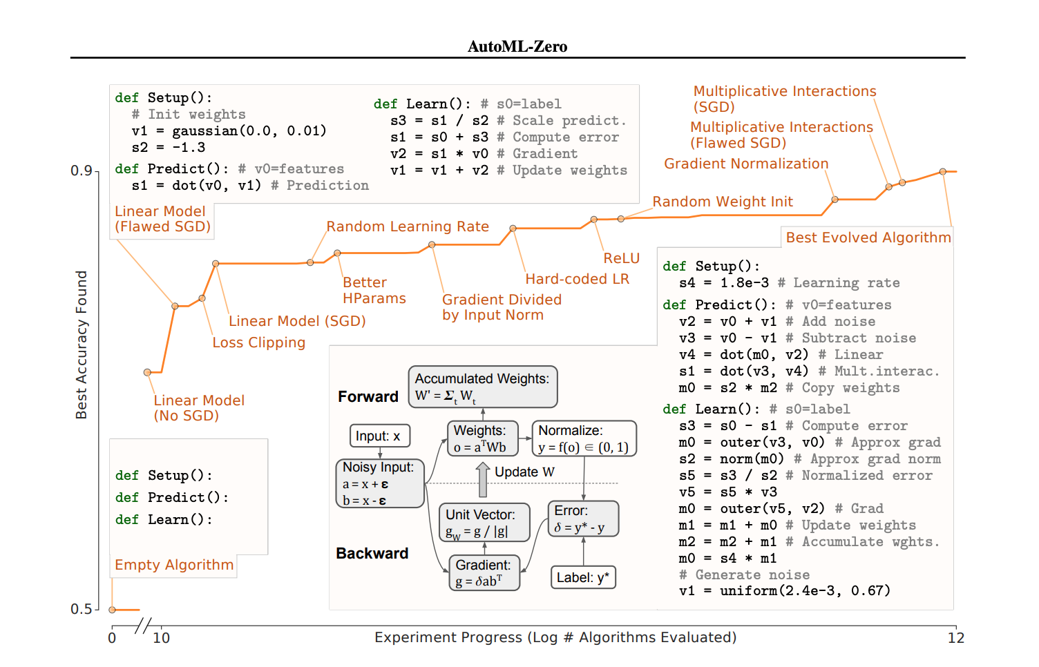 Automating Machine Learning: Google AutoML-Zero Evolves ML Algorithms From Scratch