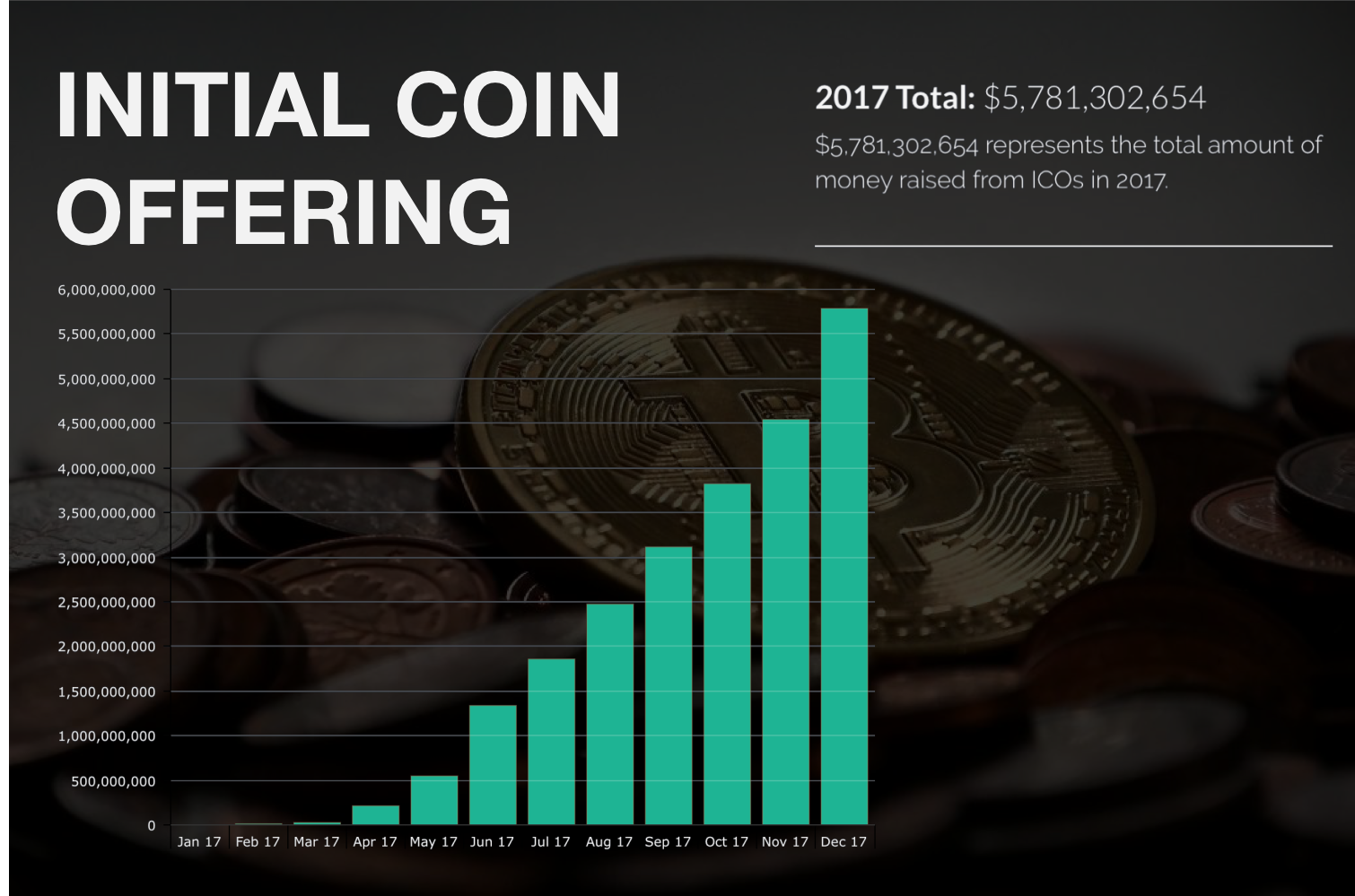 Your First Step Into Ico Investing Coinmonks Medium Wiring Money Regulations Month On Volume Chart Adopted And Modified From Coinistio