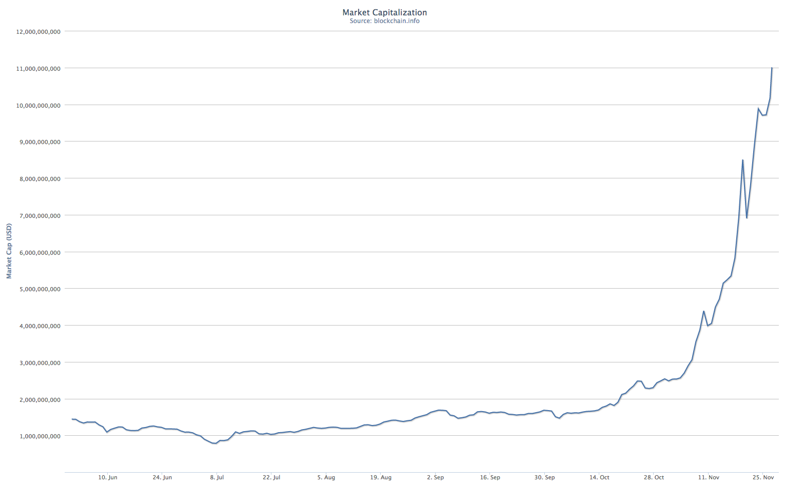 Bitcoin Market Cap From Blockchain Charts