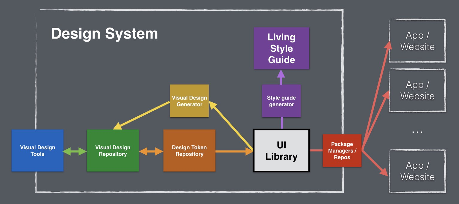 Generic Architecture Of A Design Systemu0027s Infrastructure