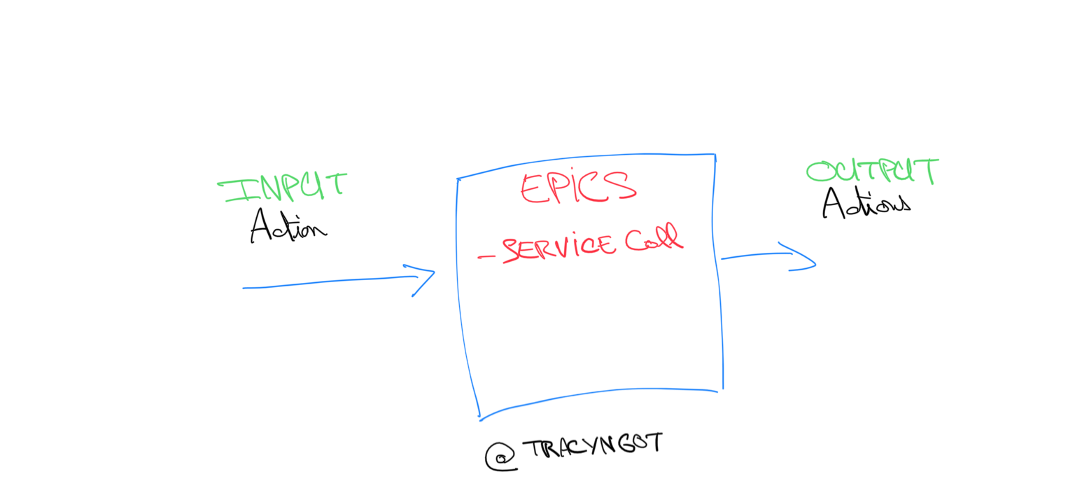 How to write Epic Unit Tests with TypeScript, Jest, Redux and RxJS 6