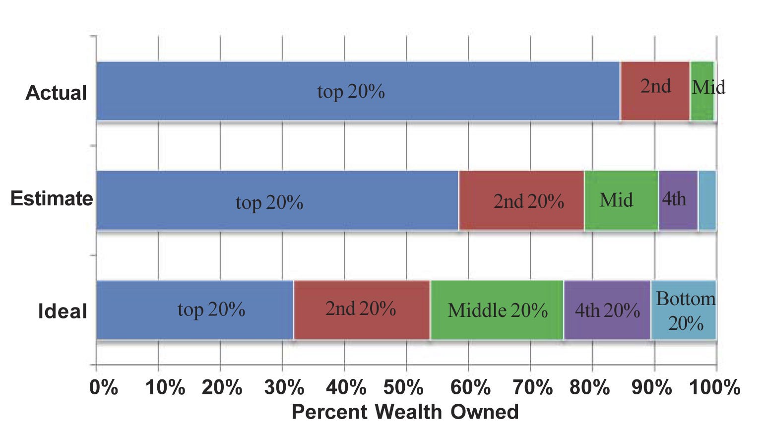 inequality and the basic income guarantee basic income medium image source building a better america one wealth quintile at a time