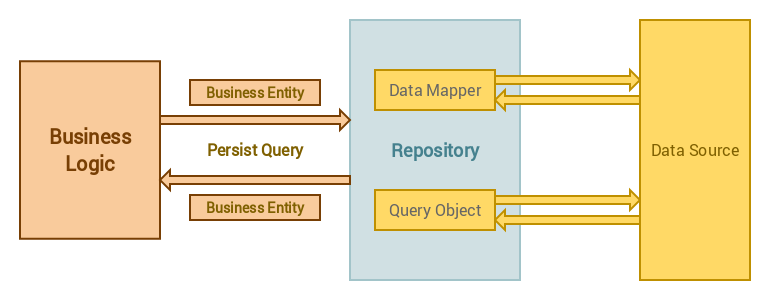 Use the Repository Design pattern in a Laravel application