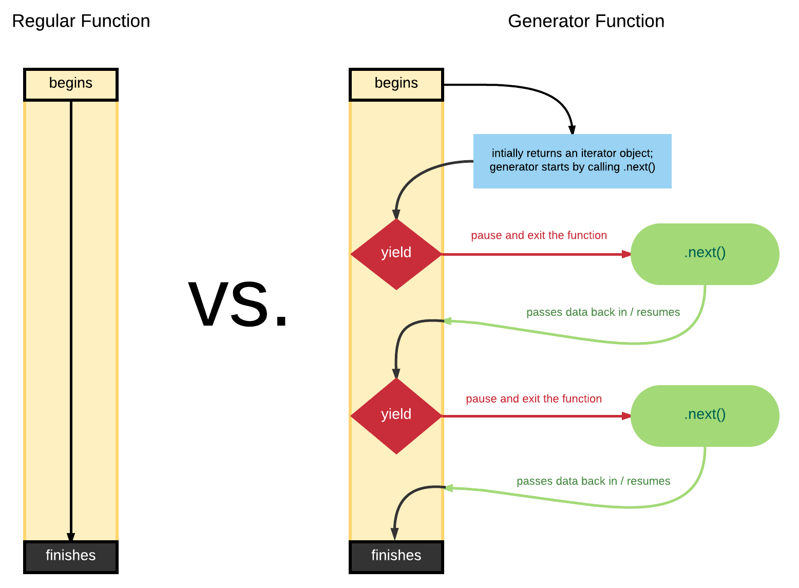 javascript es6 generators part i understanding generators