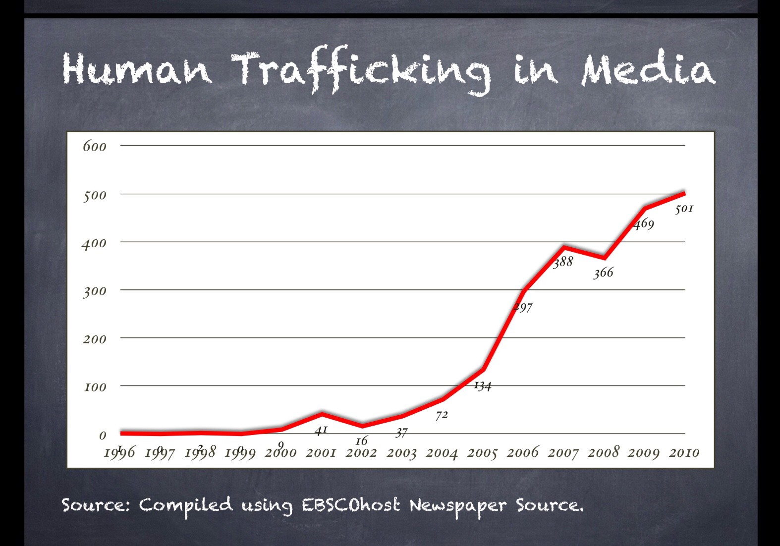 Sex in first trafficking step